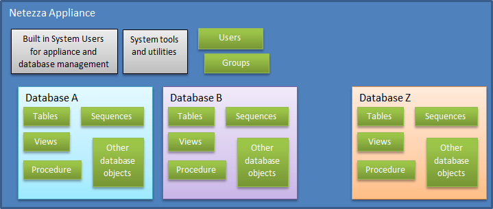 Where Is My Database DB Test Driven - Netezza architecture